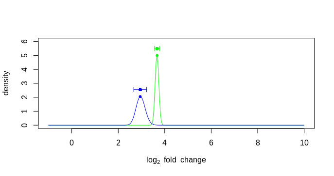 plot using betas for standard error bar position